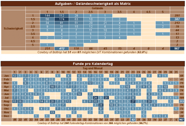 GCStatistic Matrix